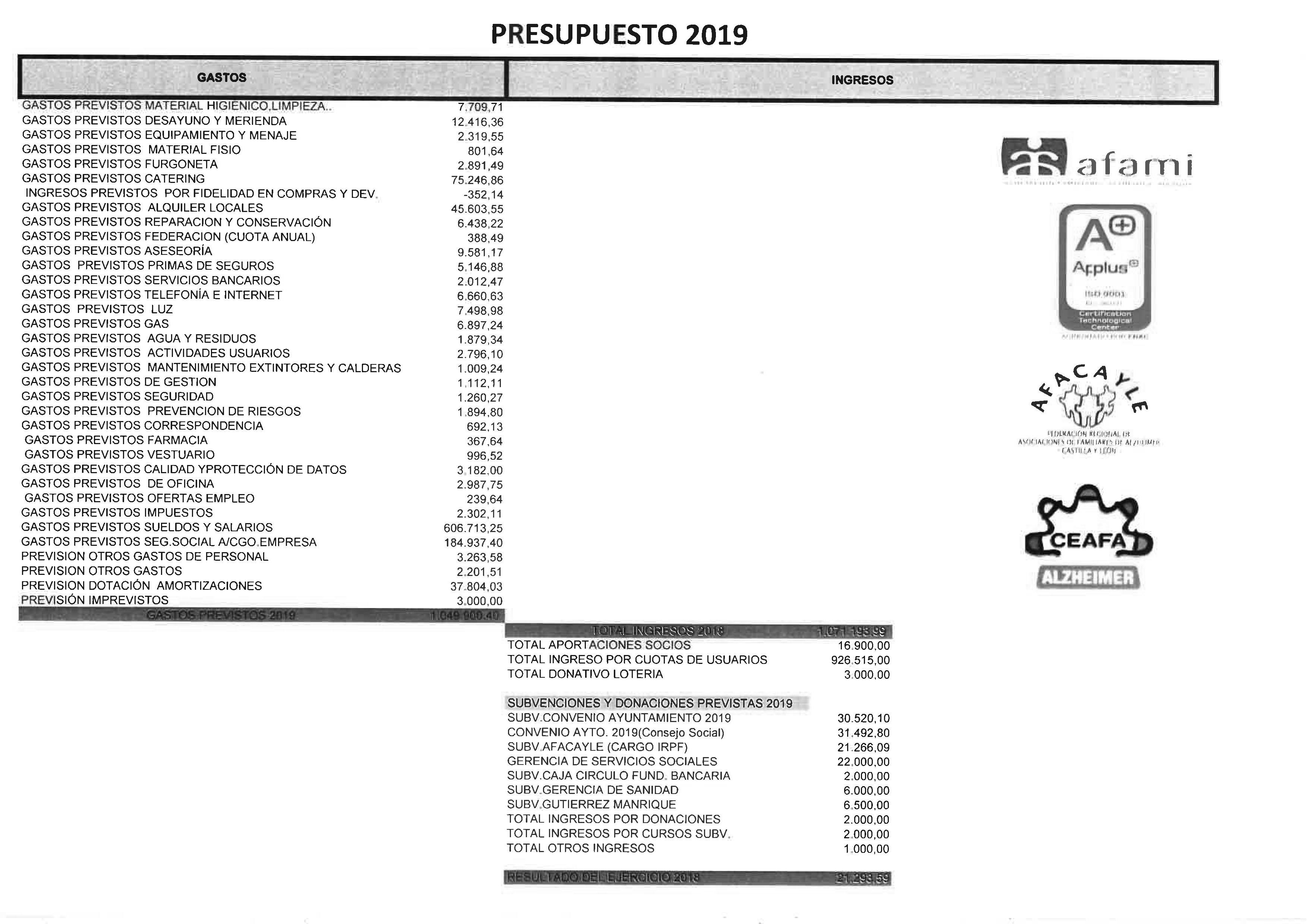5. Presupuesto estimado 2019